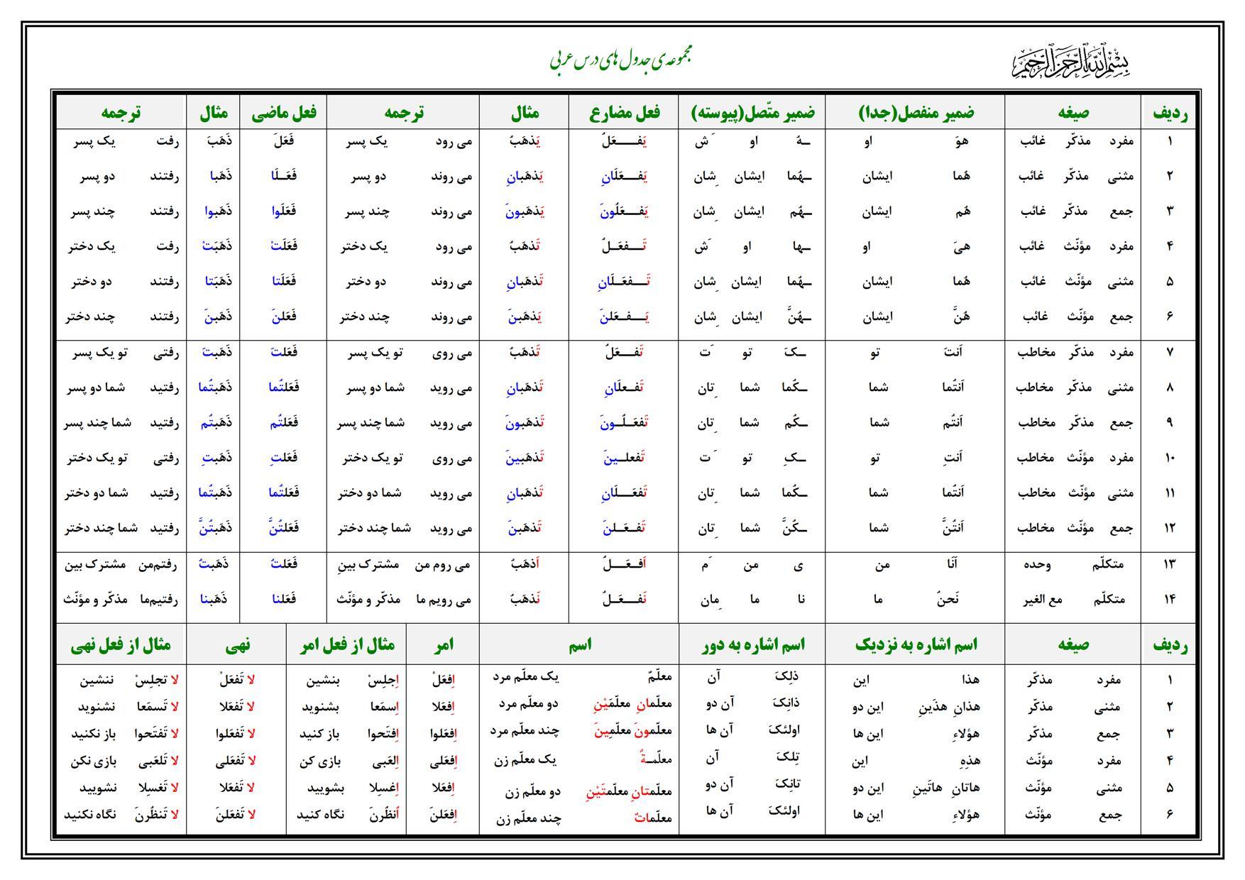آموزشی - عربی 3برای مشاهده قواعد دروس عربی سوم راهنمایی روی لینک زیر کلیک کنید: